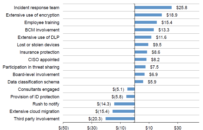 Ponemon Breach Cost Security Investment Reduction