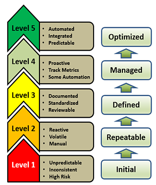 Cybersecurity Maturity Levels 2.png