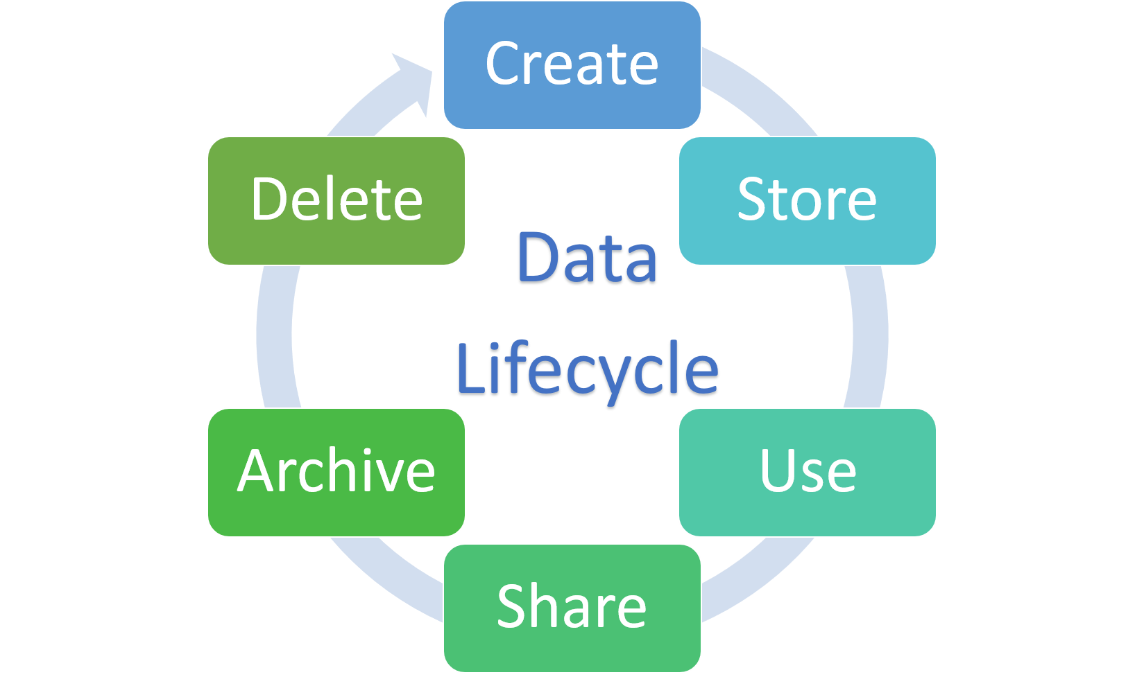 Data Lifecycle.png