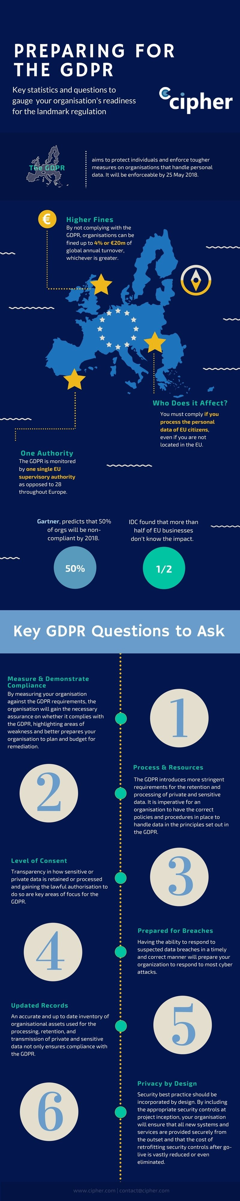 How to Prepare for the GDPR Infographic.jpg