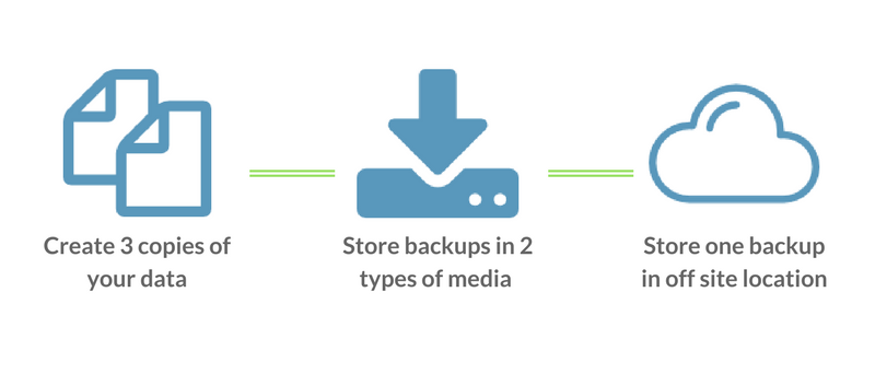 security-backup-tips