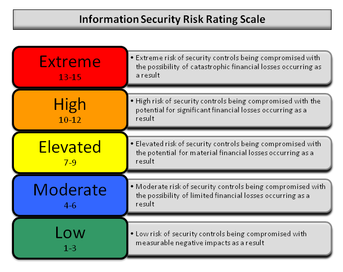 Information Security Risk Scale Pentest.png