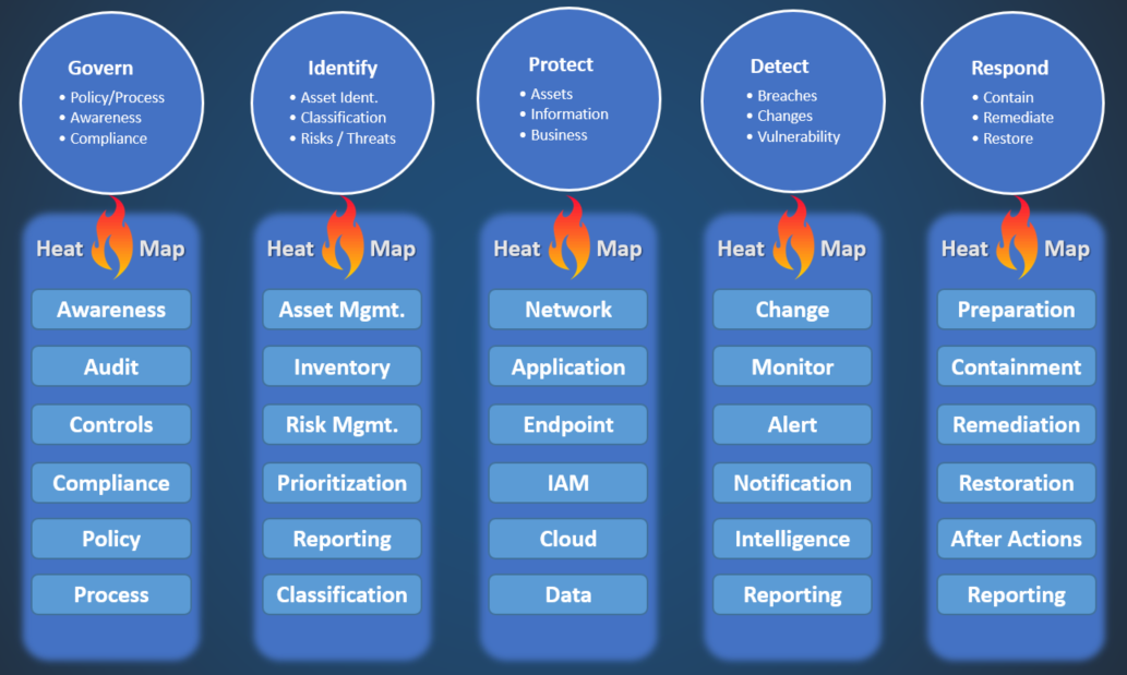 Organizing Your Incident Response Plans and Security Framework