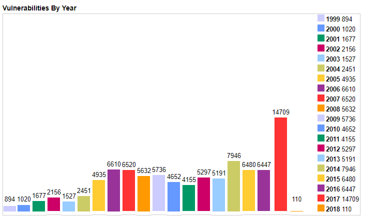 CVE Total Vulnerabilities By Year Graph.png